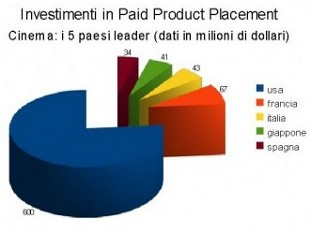 Grafico investimenti cinema Paid Product Placement